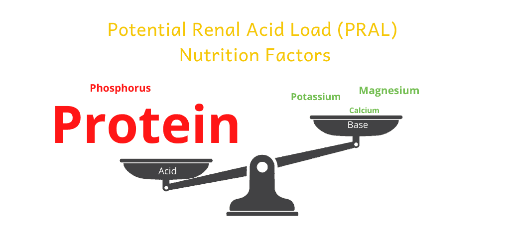 Nutrients impact on PRAL