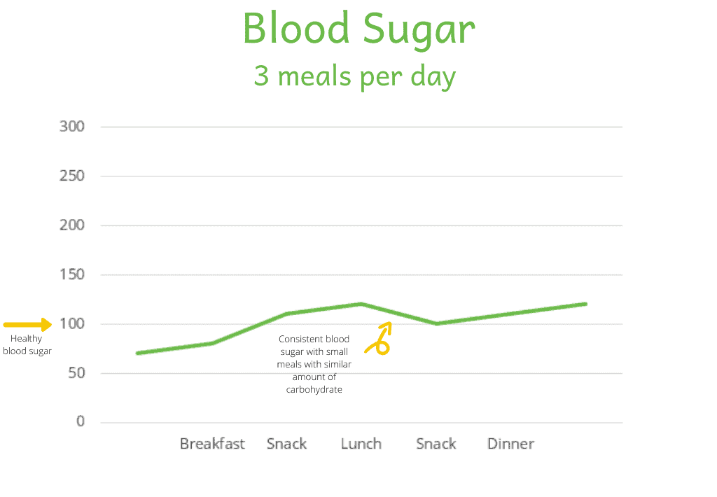 graph showing consistent blood sugar
