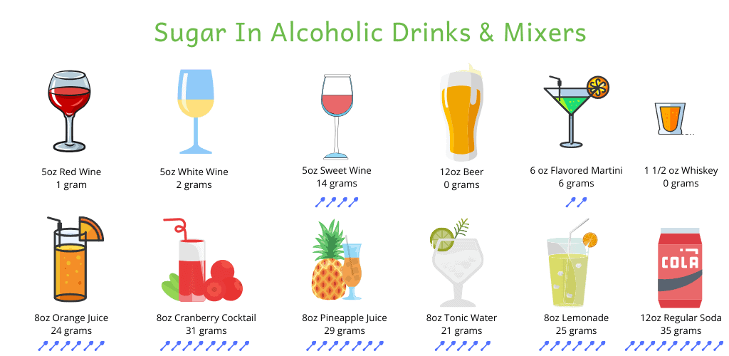 sugar content of alcoholic drinks and mixers