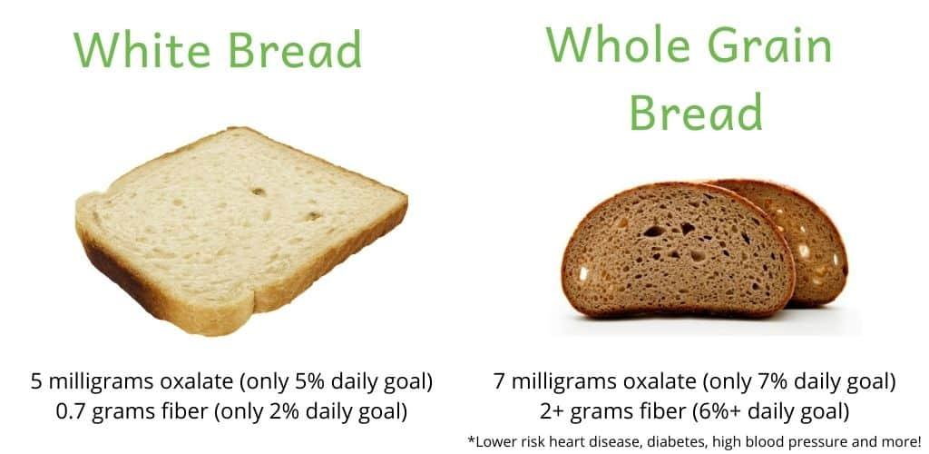 oxalate and fiber content in white vs. whole grain bread