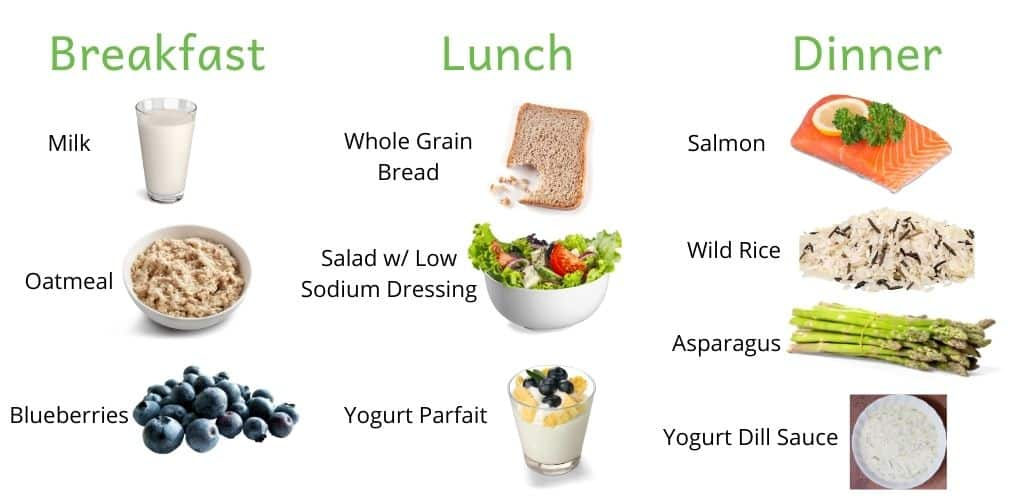 Chart demonstrating healthy meal options for the kidney stone diet.  Breakfast: milk, oatmeal & blueberries.  Lunch: whole grain bread, salad with low sodium dressing and a yogurt parfait.  Dinner: salmon, wild rice, asparagus and a yogurt dill sauce